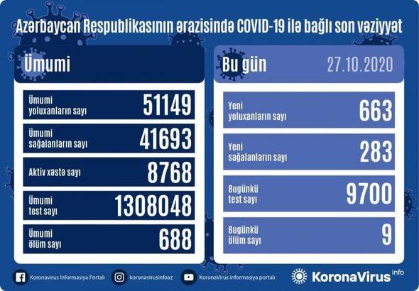 Azərbaycanda daha doqquz nəfər koronavirusdan öldü: